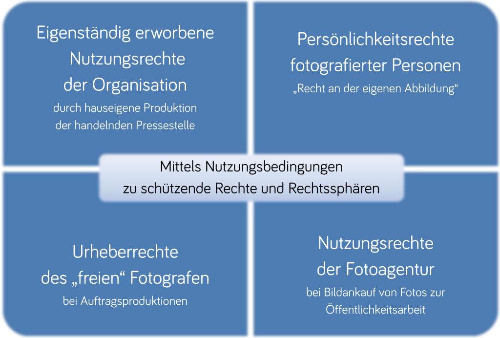 Übersicht zu den zu regelnden Bildrechten bei Handout-Fotos von Pressestellen