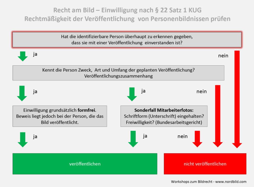 Prüfungsschema Recht am Bild, Einwilligung nach § 22 KUG.